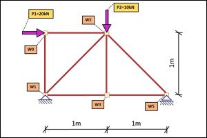 Kratownica – Metoda Równoważenia Węzłów krok po kroku