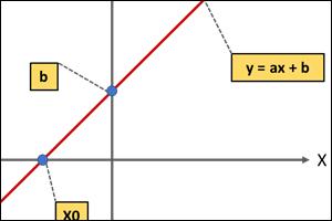 Właściwości funkcji liniowej
