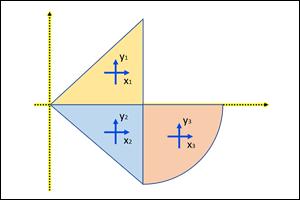 Wprowadzenie do obliczeń charakterystyk figur płaskich